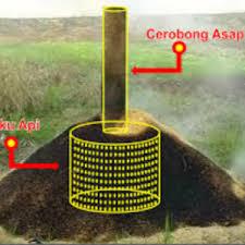 manfaat arang sekam dalam pertanian